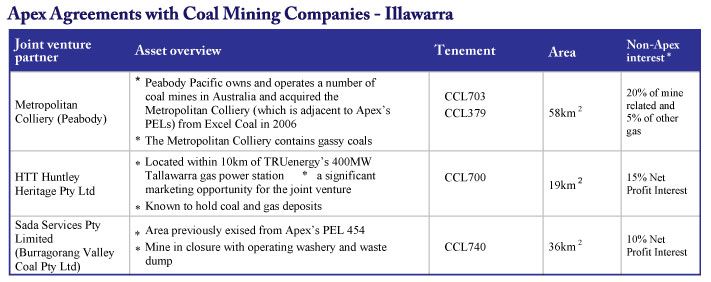 Apex Joint Agreements with coal mining companies