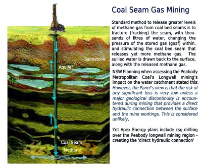 diagram of coal seam gas mining & aquifer